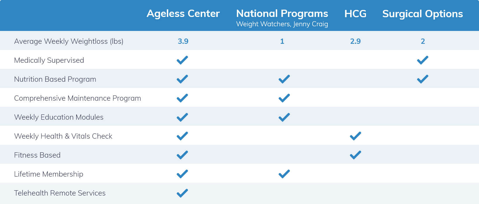 The AgeLess Center medical weight loss comparison chart